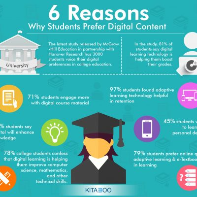 6 Reasons Why Students Prefer Digital Content-01